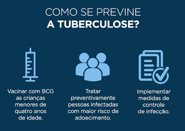 Ministério da Saúde adota novo medicamento para tratar a tuberculose